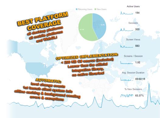 Google Universal Analytics by Strobotnik (for Unity®)